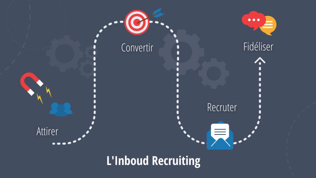 Schéma explicatif inbound recruiting